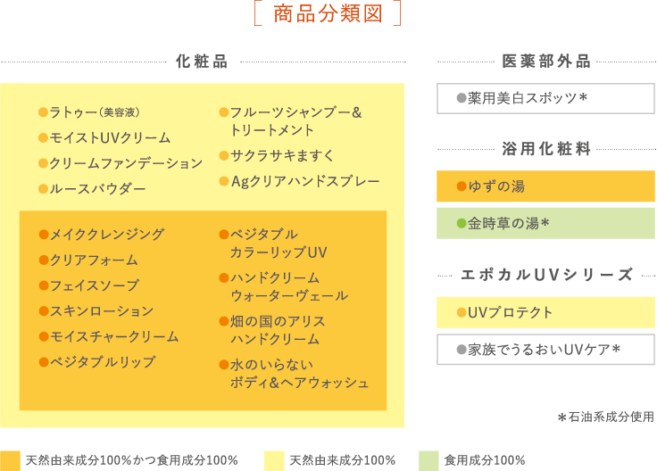 ルバンシュ商品分類図